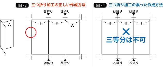 三つ折り加工の作成時の注意点